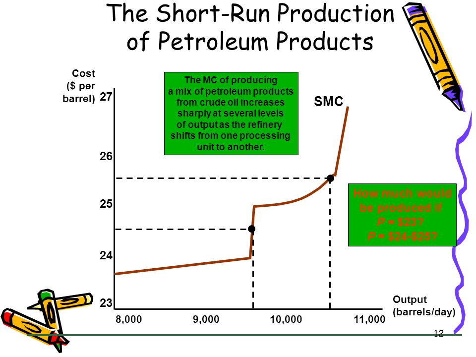 12 The Short-Run Production of Petroleum Products Cost ($ per barrel) Output (barrels/day) 8,0009,00010,00011,000 23 24 25 26 27 SMC How much would be