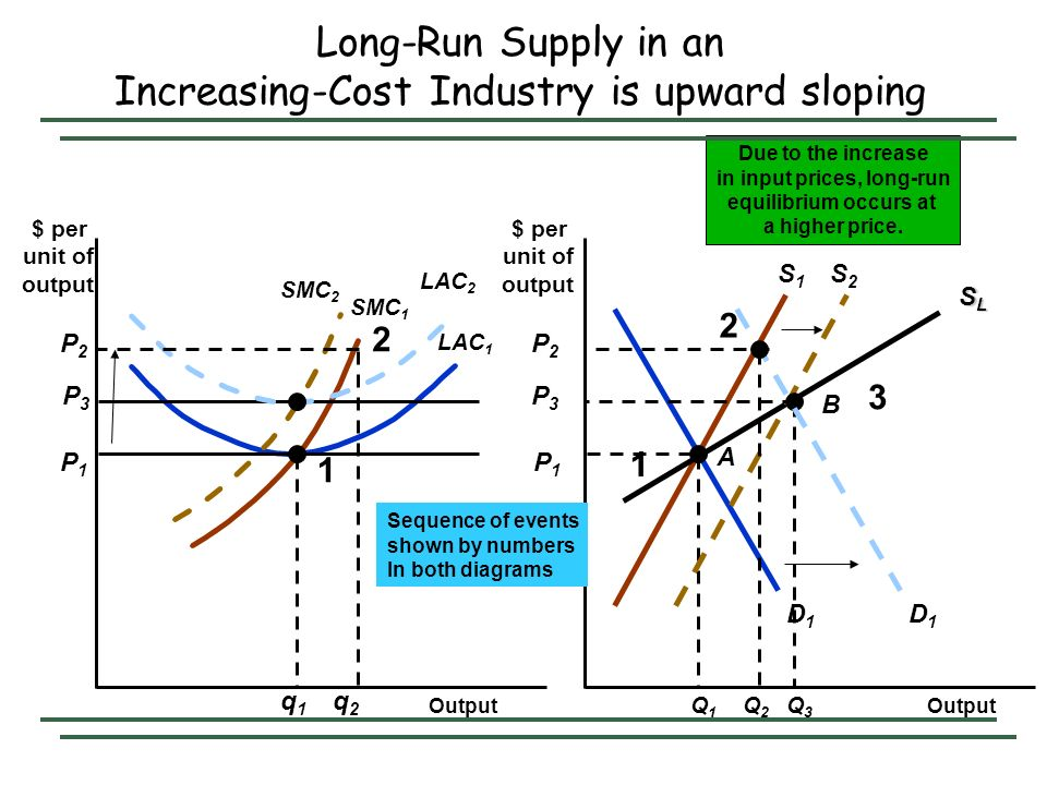 Long-Run Supply in an Increasing-Cost Industry is upward sloping Output $ per unit of output $ per unit of output S1S1 D1D1 P1P1 LAC 1 P1P1 SMC 1 q1q1