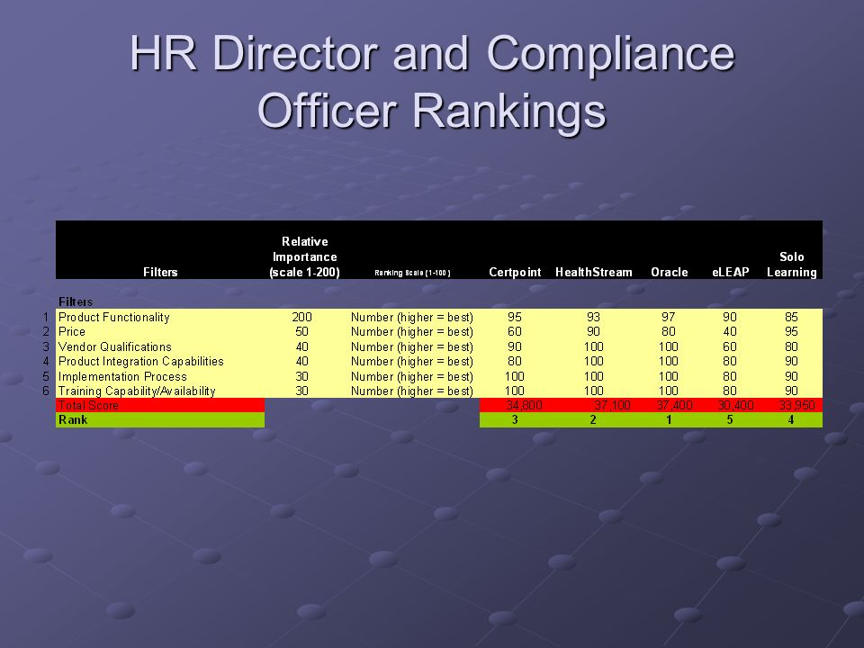 HR Director and Compliance Officer Rankings