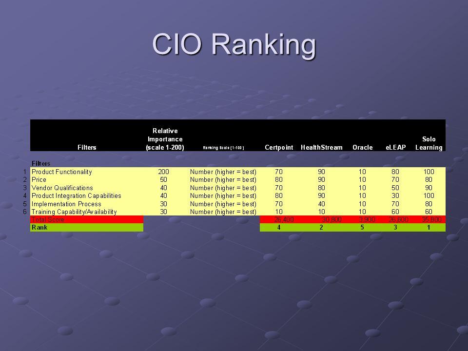 CIO Ranking