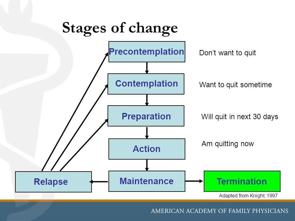 Stages of change Adapted from Knight, 1997 Precontemplation Contemplation Preparation Action Maintenance Termination Relapse Dont want to quit Want to