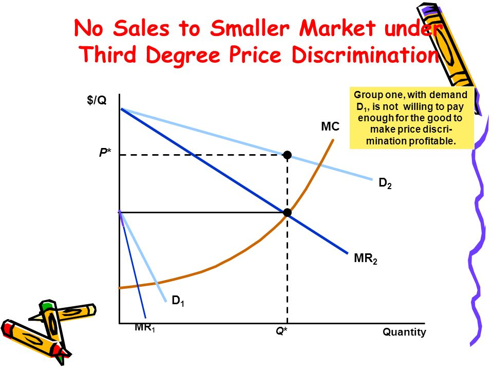 No Sales to Smaller Market under Third Degree Price Discrimination Quantity D2D2 MR 2 $/Q MC D1D1 MR 1 Q*Q* P*P* Group one, with demand D 1, is not wi