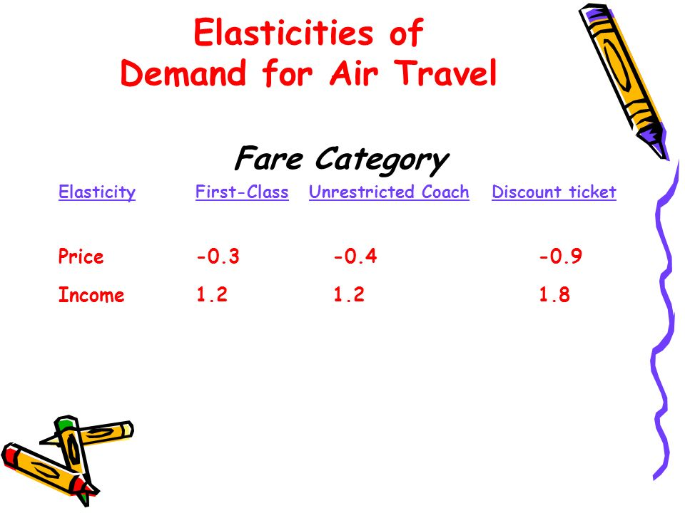 Elasticities of Demand for Air Travel Fare Category ElasticityFirst-Class Unrestricted Coach Discount ticket Price-0.3-0.4-0.9 Income1.21.21.8