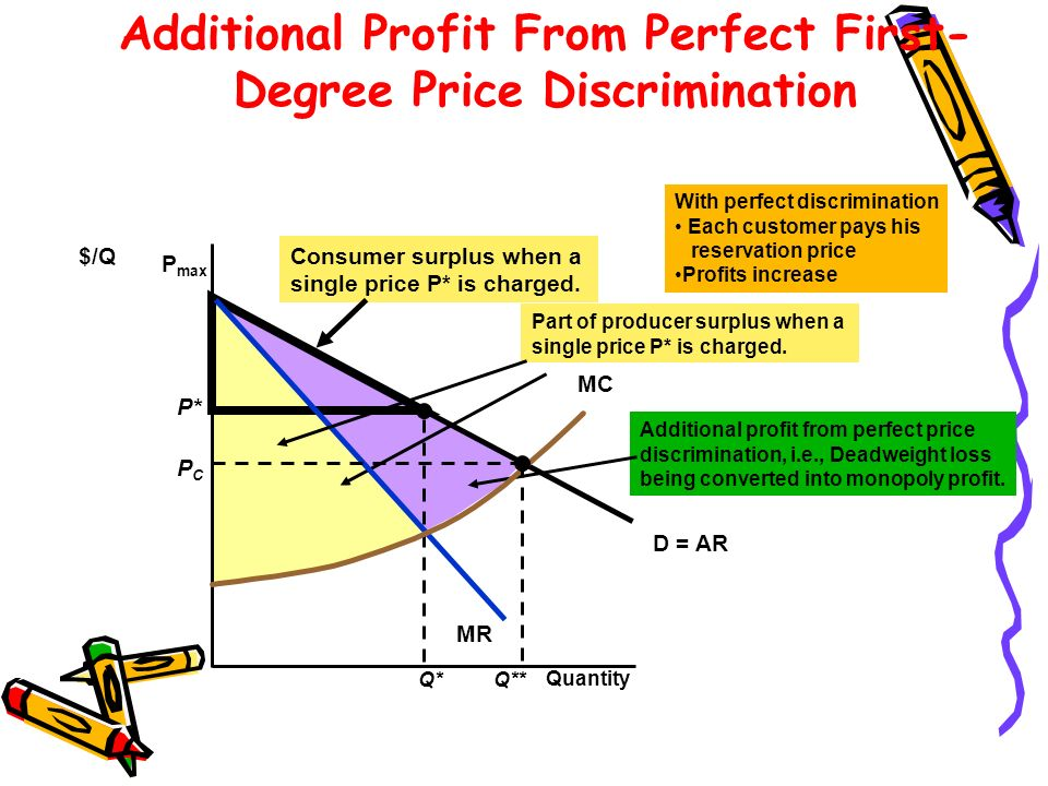 P* Q* Consumer surplus when a single price P* is charged. Part of producer surplus when a single price P* is charged. Additional profit from perfect p