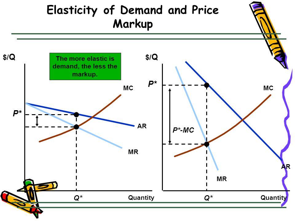 Elasticity of Demand and Price Markup $/ Q Quantity AR MR AR MC Q* P* P*-MC The more elastic is demand, the less the markup.