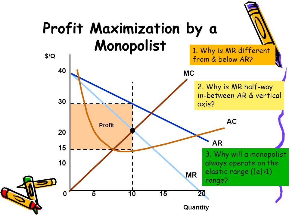 Profit AR MR MC AC Profit Maximization by a Monopolist Quantity $/Q 05101520 10 20 30 40 15 1. Why is MR different from & below AR? 2. Why is MR half-