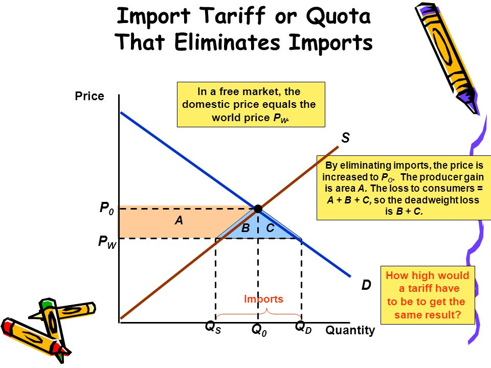 QSQS QDQD PWPW Imports A BC By eliminating imports, the price is increased to P O. The producer gain is area A. The loss to consumers = A + B + C, so