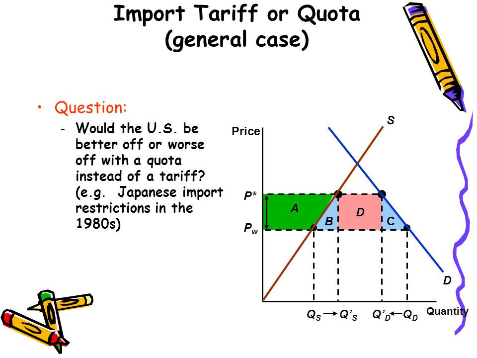 Question: – Would the U.S. be better off or worse off with a quota instead of a tariff? (e.g. Japanese import restrictions in the 1980s) Import Tariff