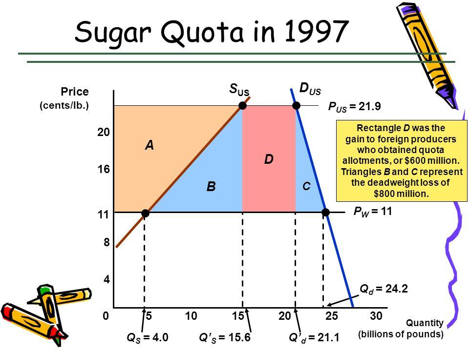 C D B Q S = 4.0Q S = 15.6Q d = 21.1 Q d = 24.2 A Sugar Quota in 1997 Quantity (billions of pounds) Price (cents/lb.) S US D US 5101520250 4 8 11 16 20