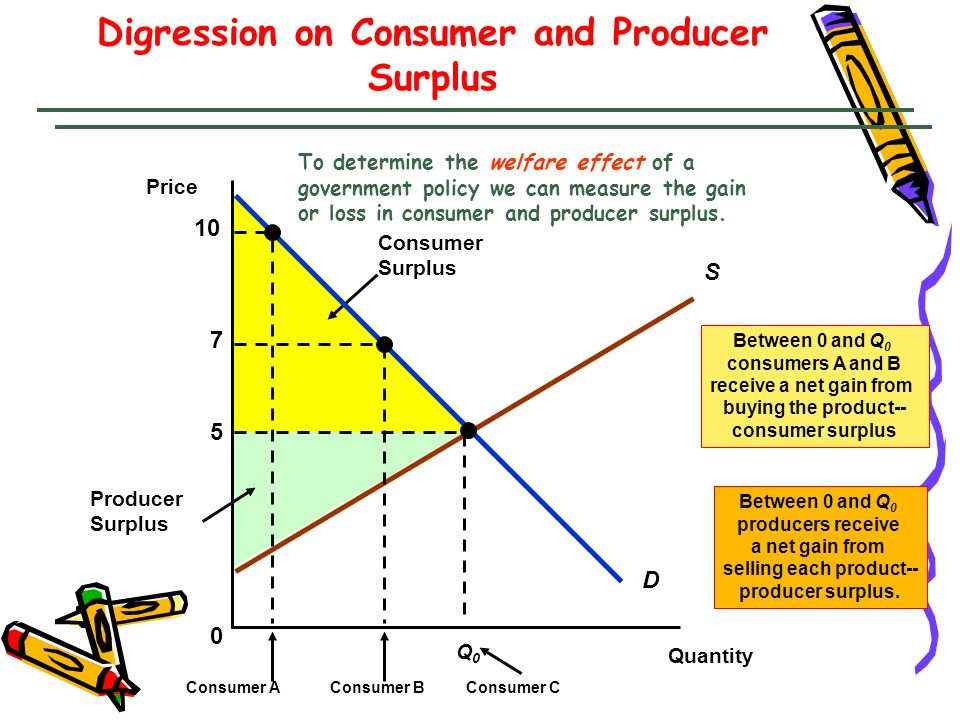 C D B Q S = 4.0Q S = 15.6Q d = 21.1 Q d = 24.2 A The cost of the quotas to consumers was A + B + C + D, or $2.4b.