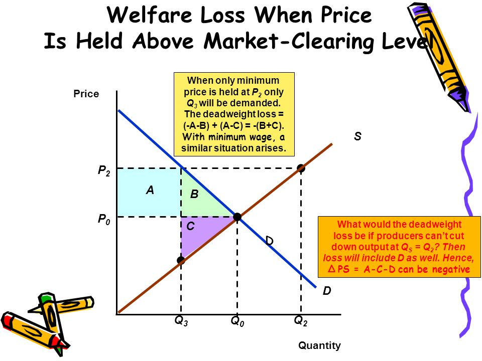 P2P2 Q3Q3 A B C Q2Q2 What would the deadweight loss be if producers cant cut down output at Q S = Q 2 ? Then loss will include D as well. Hence, PS =