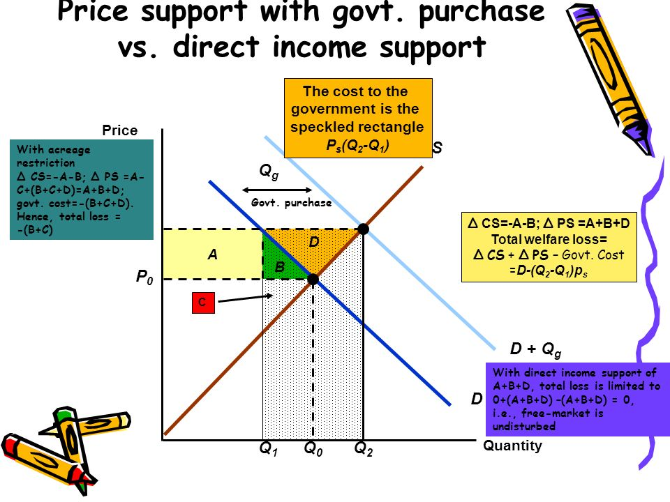 B A CS reduced by A + B Change in PS = A - C Deadweight loss = B+C C Supply Restrictions: Production Quota Quantity Price D P0P0 Q0Q0 S PSPS S Q1Q1 Supply restricted to Q 1 Supply shifts to S @ Q 1