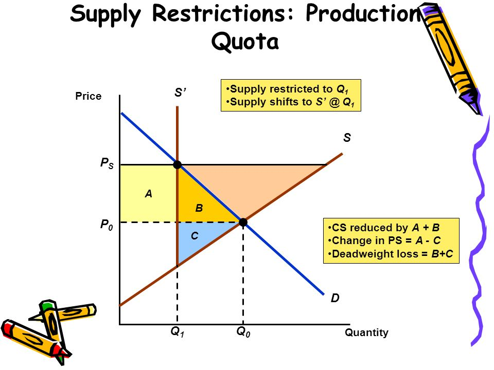 B A CS reduced by A + B Change in PS = A - C Deadweight loss = B+C C Supply Restrictions: Production Quota Quantity Price D P0P0 Q0Q0 S PSPS S Q1Q1 Su