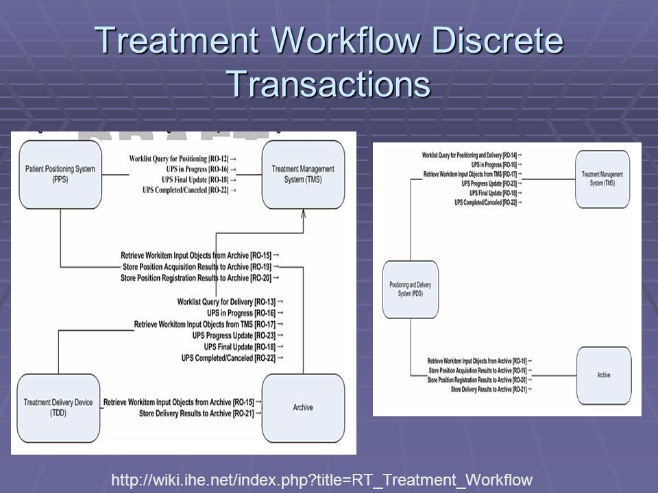 Treatment Workflow Discrete Transactions   title=RT_Treatment_Workflow