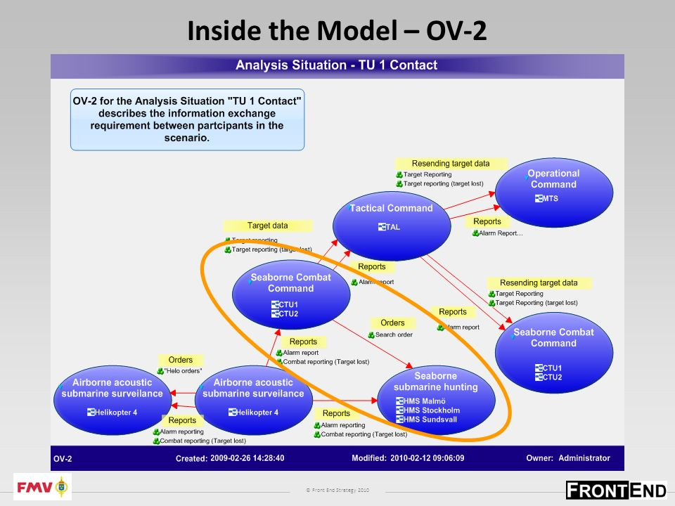 © Front End Strategy 2010 Inside the Model – OV-2