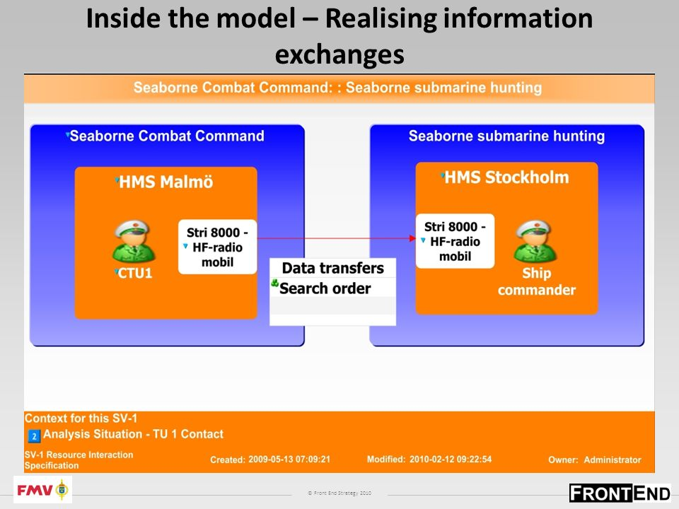 © Front End Strategy 2010 Inside the model – Realising information exchanges