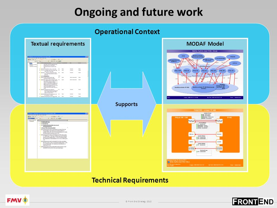 © Front End Strategy 2010 Ongoing and future work Technical Requirements MODAF Model Operational Context Supports Textual requirements