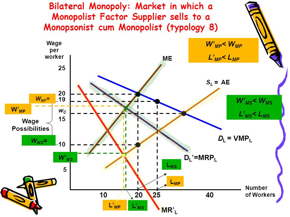 Bilateral Monopoly: Market in which a Monopolist Factor Supplier sells to a Monopsonist cum Monopolist (typology 8) Number of Workers Wage per worker