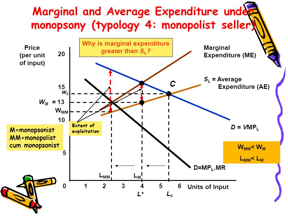 S L = Average Expenditure (AE) Marginal Expenditure (ME) Why is marginal expenditure greater than S L ? D = VMP L Marginal and Average Expenditure und