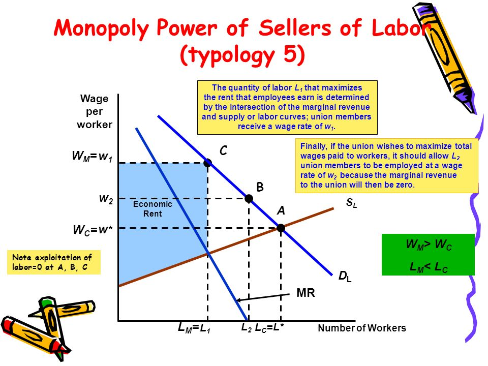 Economic Rent w1w1 L1L1 The quantity of labor L 1 that maximizes the rent that employees earn is determined by the intersection of the marginal revenu