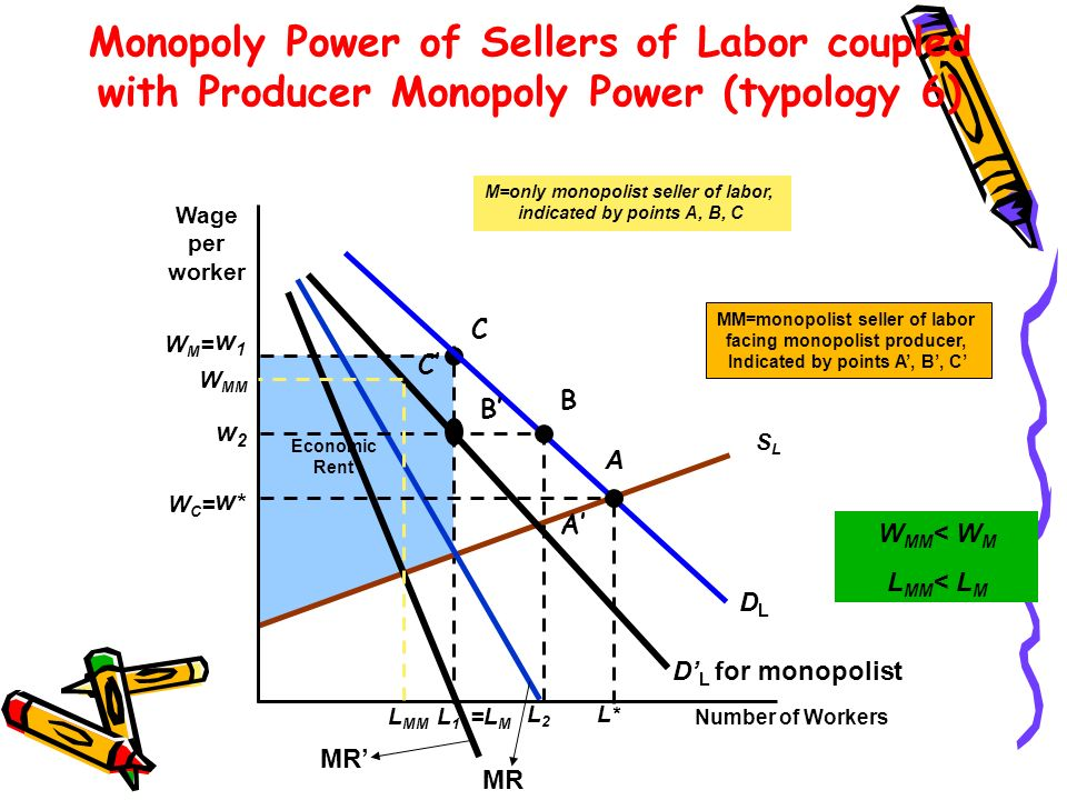 Economic Rent w1w1 L1L1 M=only monopolist seller of labor, indicated by points A, B, C SLSL DLDL MR Monopoly Power of Sellers of Labor coupled with Pr