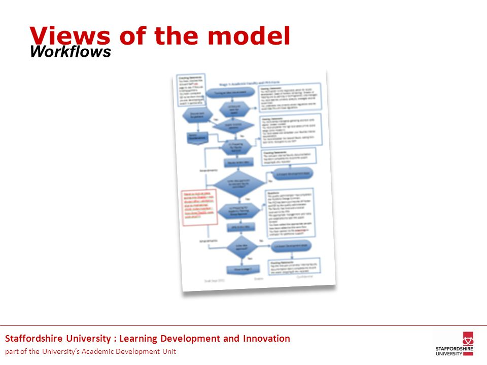 Staffordshire University : Learning Development and Innovation part of the Universitys Academic Development Unit Workflows Views of the model