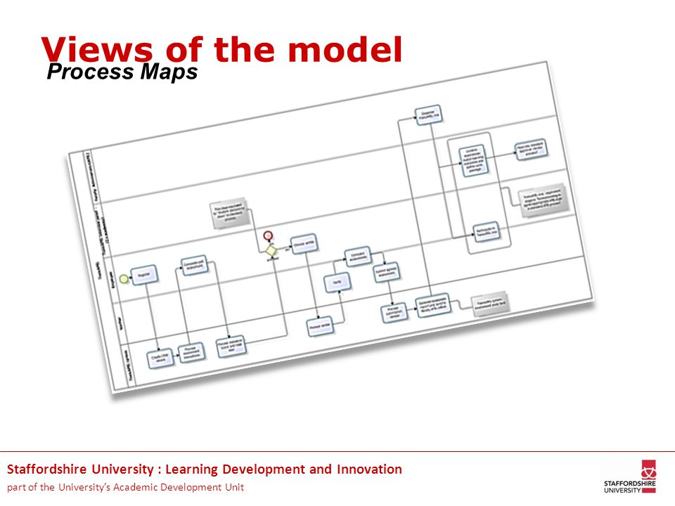 Staffordshire University : Learning Development and Innovation part of the Universitys Academic Development Unit Process Maps Views of the model