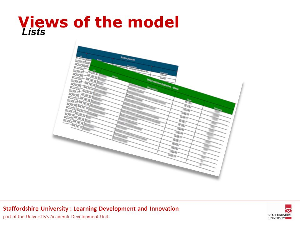 Staffordshire University : Learning Development and Innovation part of the Universitys Academic Development Unit Lists Views of the model