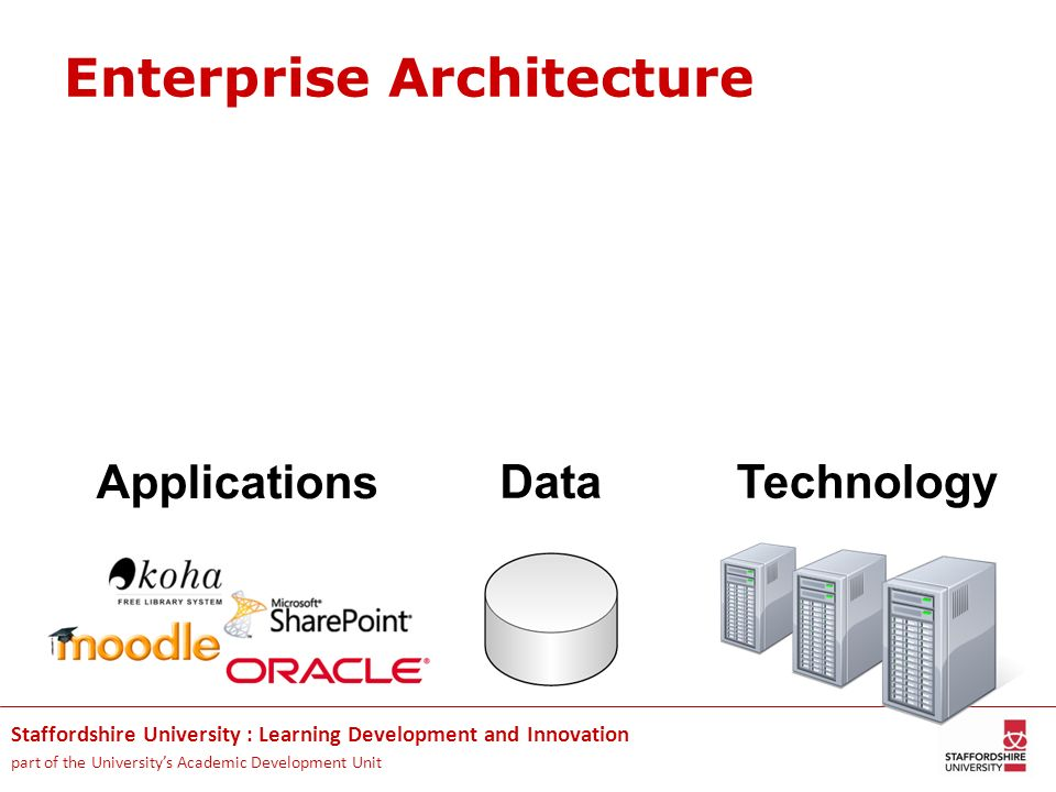 Staffordshire University : Learning Development and Innovation part of the Universitys Academic Development Unit Enterprise Architecture Applications