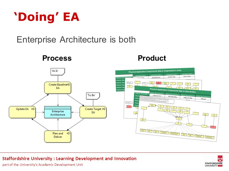 Staffordshire University : Learning Development and Innovation part of the Universitys Academic Development Unit Doing EA Enterprise Architecture is b