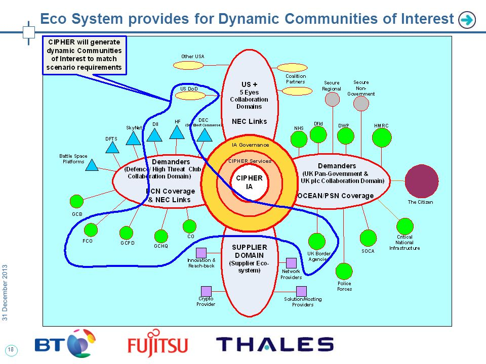 18 31 December 2013 Eco System provides for Dynamic Communities of Interest