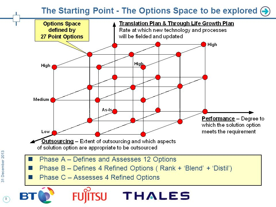 9 31 December 2013 The Starting Point - The Options Space to be explored Phase A – Defines and Assesses 12 Options Phase B – Defines 4 Refined Options ( Rank + Blend + Distil) Phase C – Assesses 4 Refined Options
