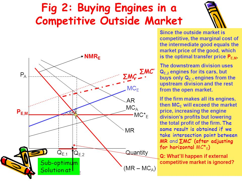 Fig 2: Buying Engines in a Competitive Outside Market Quantity (MR – MC A ) MC E AR MC A MR Q E,2 = Q E P E,M PAPA NMR E Since the outside market is c
