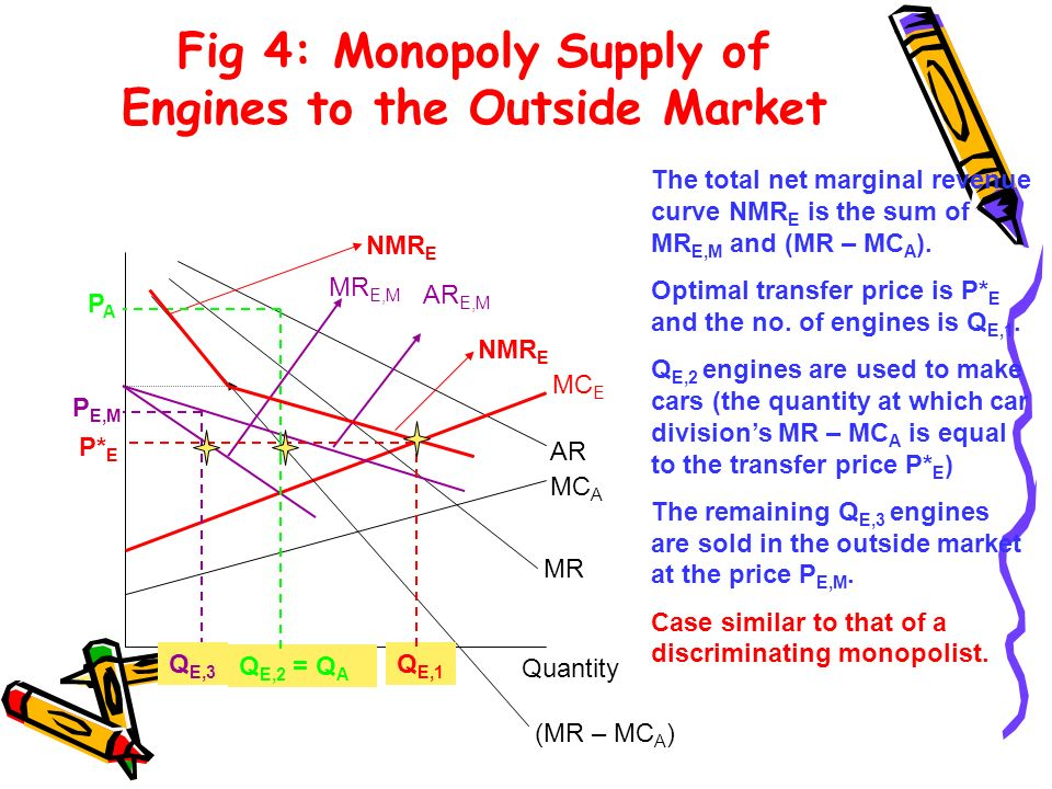Fig 4: Monopoly Supply of Engines to the Outside Market MC E AR MC A MR Q E,2 = Q A PAPA NMR E Q E,1 (MR – MC A ) NMR E AR E,M MR E,M P E,M P* E Q E,3
