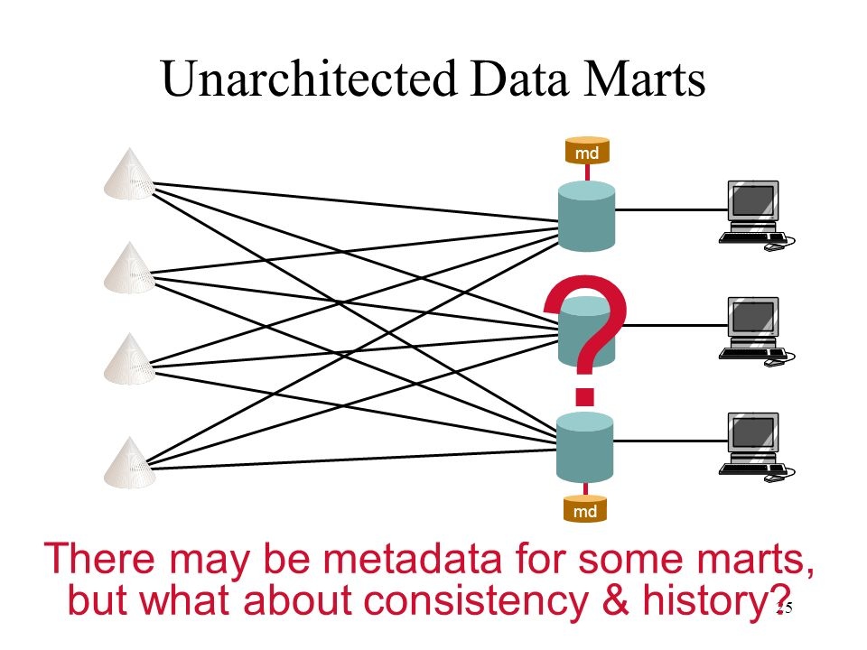 25 Unarchitected Data Marts ? There may be metadata for some marts, but what about consistency & history? md