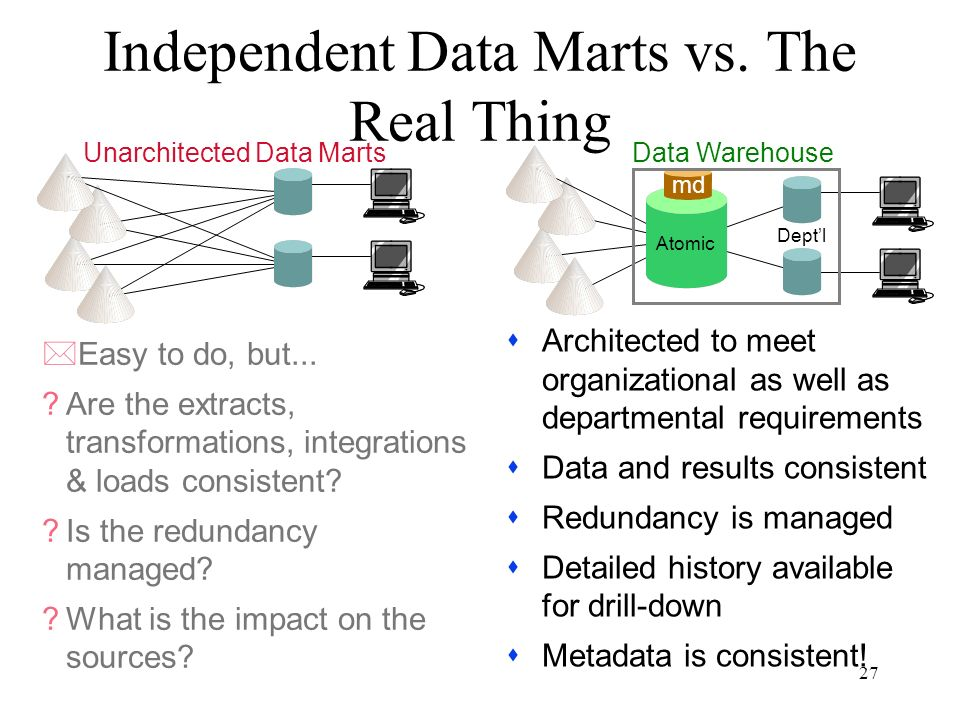 27 Independent Data Marts vs. The Real Thing sArchitected to meet organizational as well as departmental requirements sData and results consistent sRe