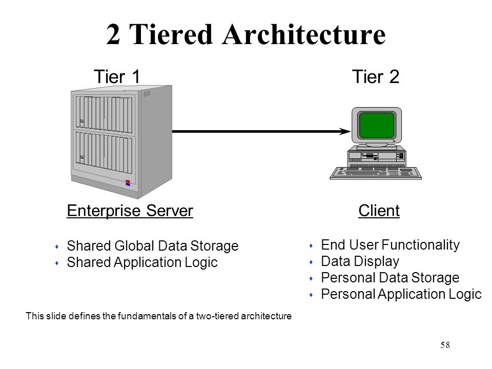 58 2 Tiered Architecture s Shared Global Data Storage s Shared Application Logic s End User Functionality s Data Display s Personal Data Storage s Per