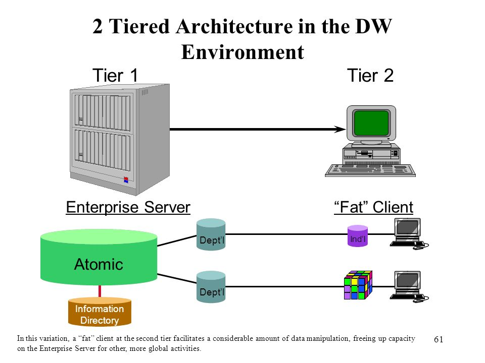 61 2 Tiered Architecture in the DW Environment Deptl Atomic Indl Information Directory Tier 1 Enterprise Server Tier 2 Fat Client In this variation, a