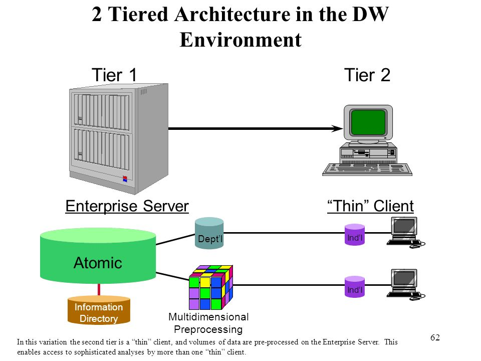 62 2 Tiered Architecture in the DW Environment Tier 1 Enterprise Server Tier 2 Thin Client Deptl Atomic Indl Information Directory Indl Multidimension