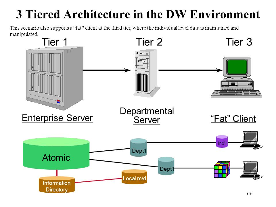 66 3 Tiered Architecture in the DW Environment Deptl Atomic Indl Local m/d Information Directory Tier 1 Enterprise Server Tier 2 Departmental Server T