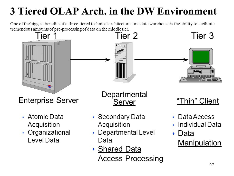 67 3 Tiered OLAP Arch. in the DW Environment s Secondary Data Acquisition s Departmental Level Data s Shared Data Access Processing s Data Access s In