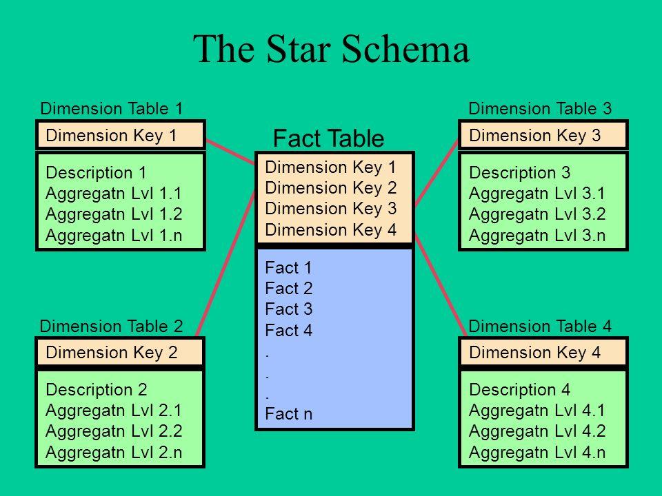 70 Dimension Table 1 Dimension Table 2 Dimension Table 3 Dimension Table 4 Fact Table Dimension Key 4 Description 4 Aggregatn Lvl 4.1 Aggregatn Lvl 4.