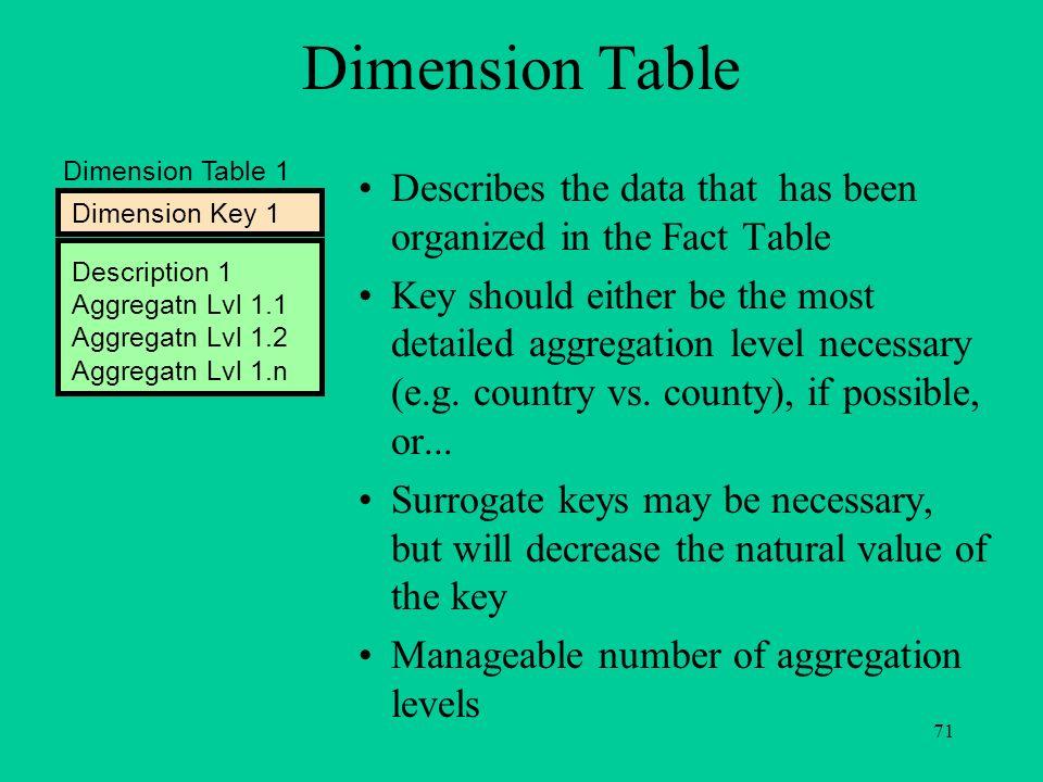 71 Dimension Table 1 Dimension Key 1 Description 1 Aggregatn Lvl 1.1 Aggregatn Lvl 1.2 Aggregatn Lvl 1.n Dimension Table Describes the data that has b