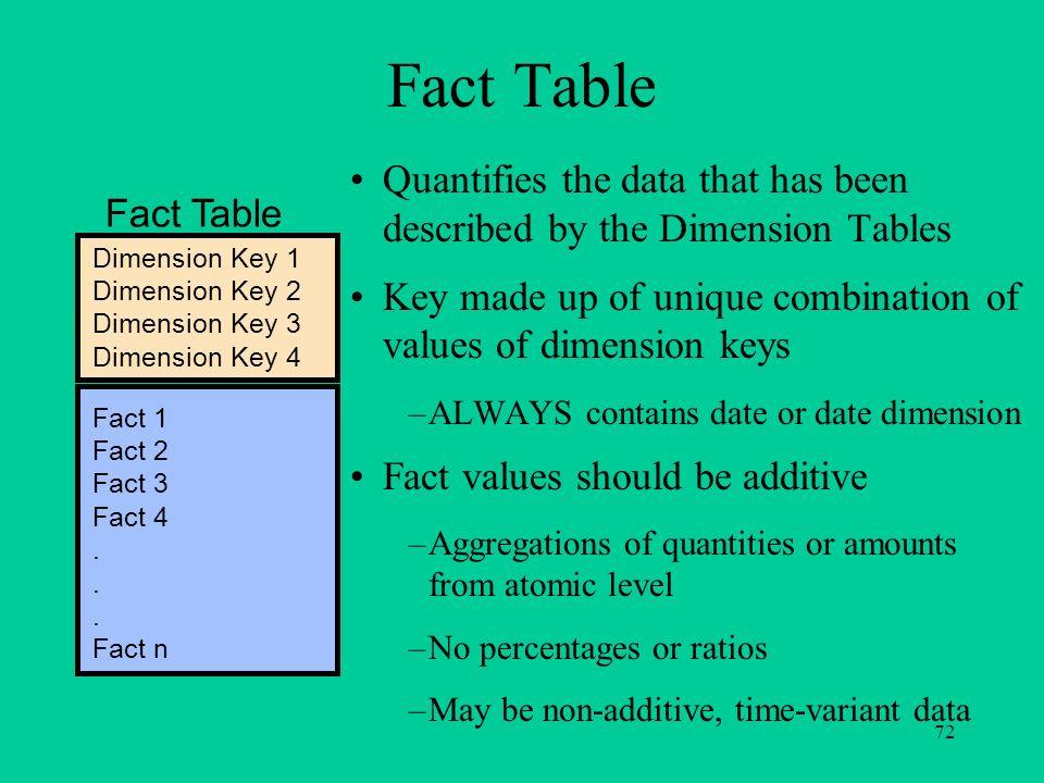 72 Dimension Key 1 Dimension Key 2 Dimension Key 3 Dimension Key 4 Fact 1 Fact 2 Fact 3 Fact 4. Fact n Fact Table Quantifies the data that has been de