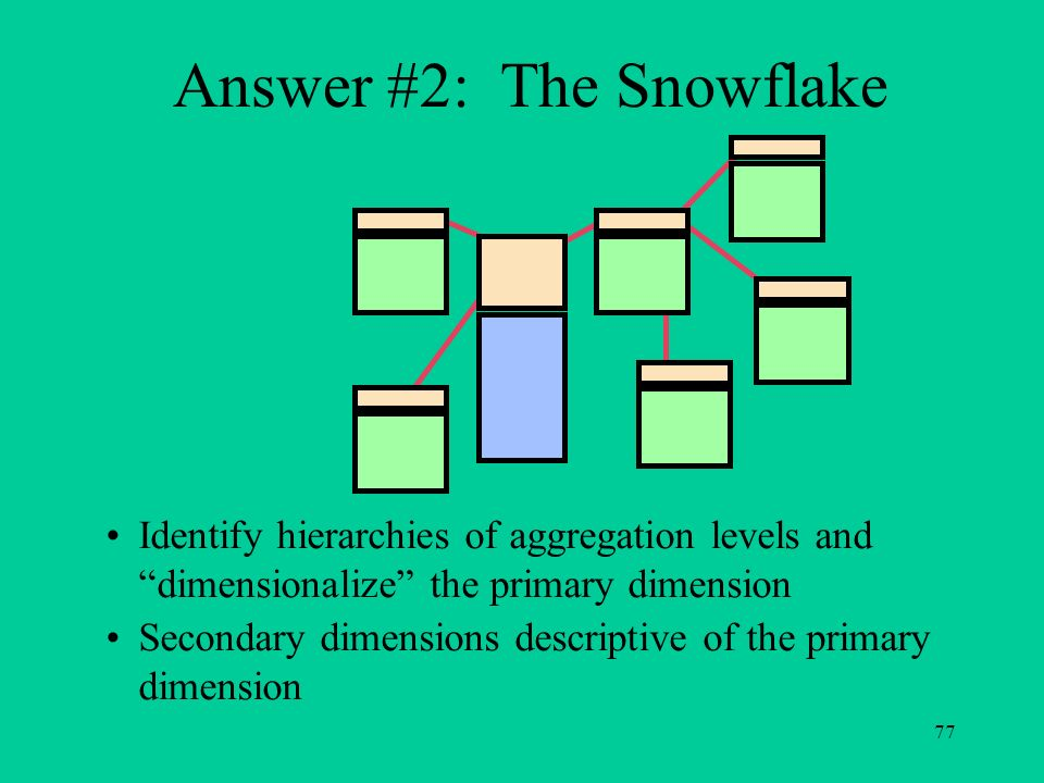 77 Answer #2: The Snowflake Identify hierarchies of aggregation levels and dimensionalize the primary dimension Secondary dimensions descriptive of th