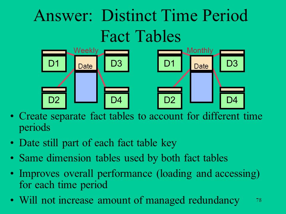 78 Weekly Date D1 D2 D3 D4 Monthly Date D1 D2 D3 D4 Answer: Distinct Time Period Fact Tables Create separate fact tables to account for different time