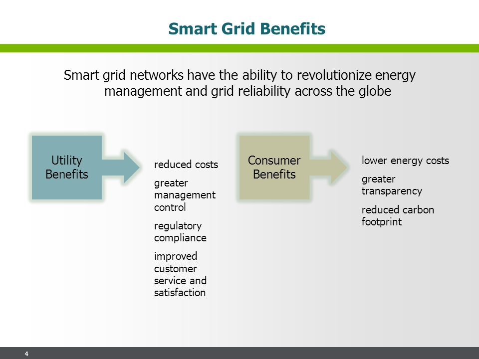 4 Smart Grid Benefits reduced costs greater management control regulatory compliance improved customer service and satisfaction Smart grid networks have the ability to revolutionize energy management and grid reliability across the globe Utility Benefits Consumer Benefits lower energy costs greater transparency reduced carbon footprint