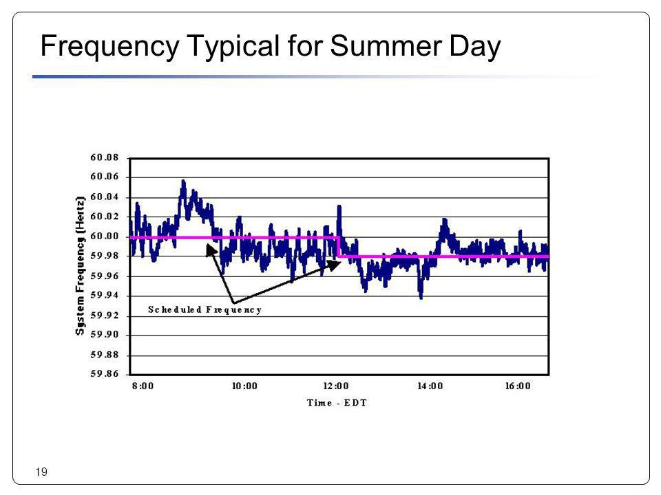 19 Frequency Typical for Summer Day