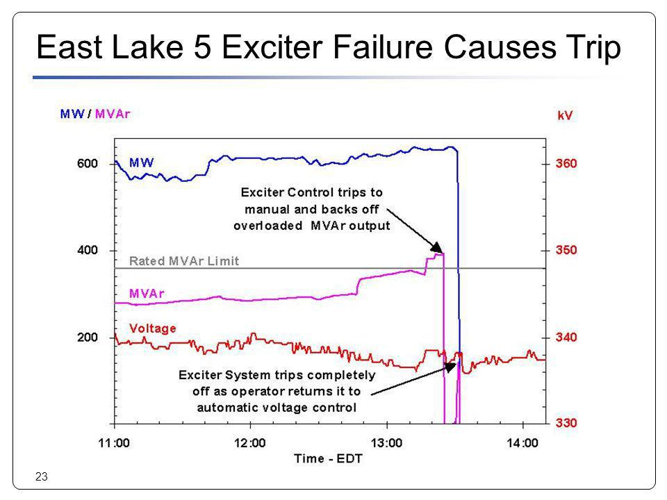 23 East Lake 5 Exciter Failure Causes Trip