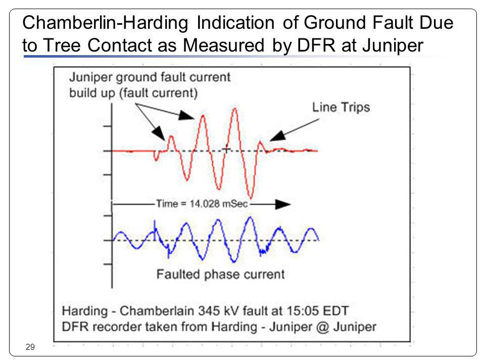 29 Chamberlin-Harding Indication of Ground Fault Due to Tree Contact as Measured by DFR at Juniper